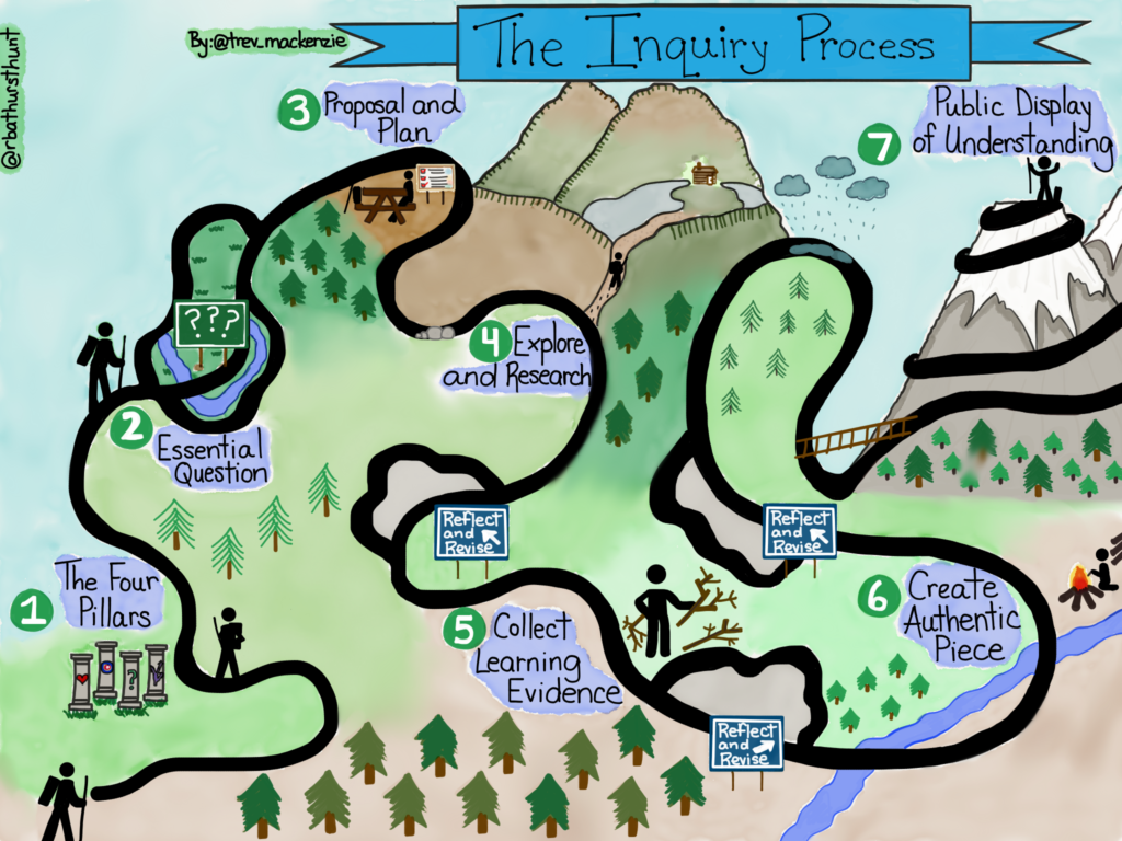 The Inquiry Process with Trevor MacKenzie (Dive Into Inquiry)