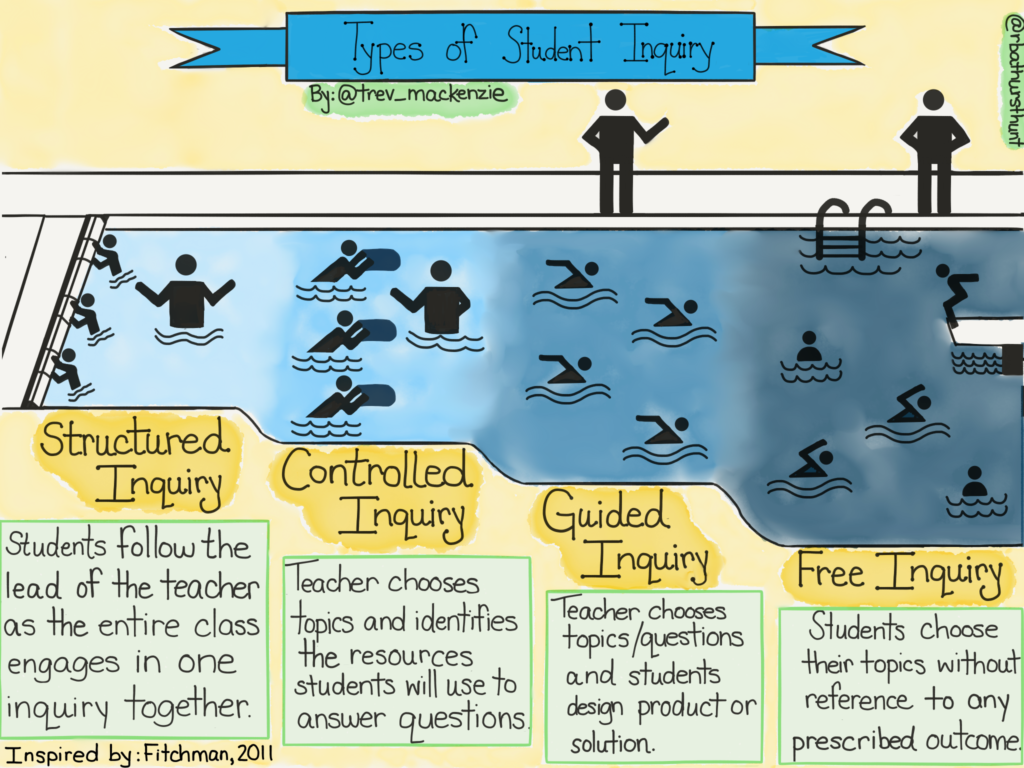 Types of Student Inquiry with Trevor MacKenzie (Dive Into Inquiry)