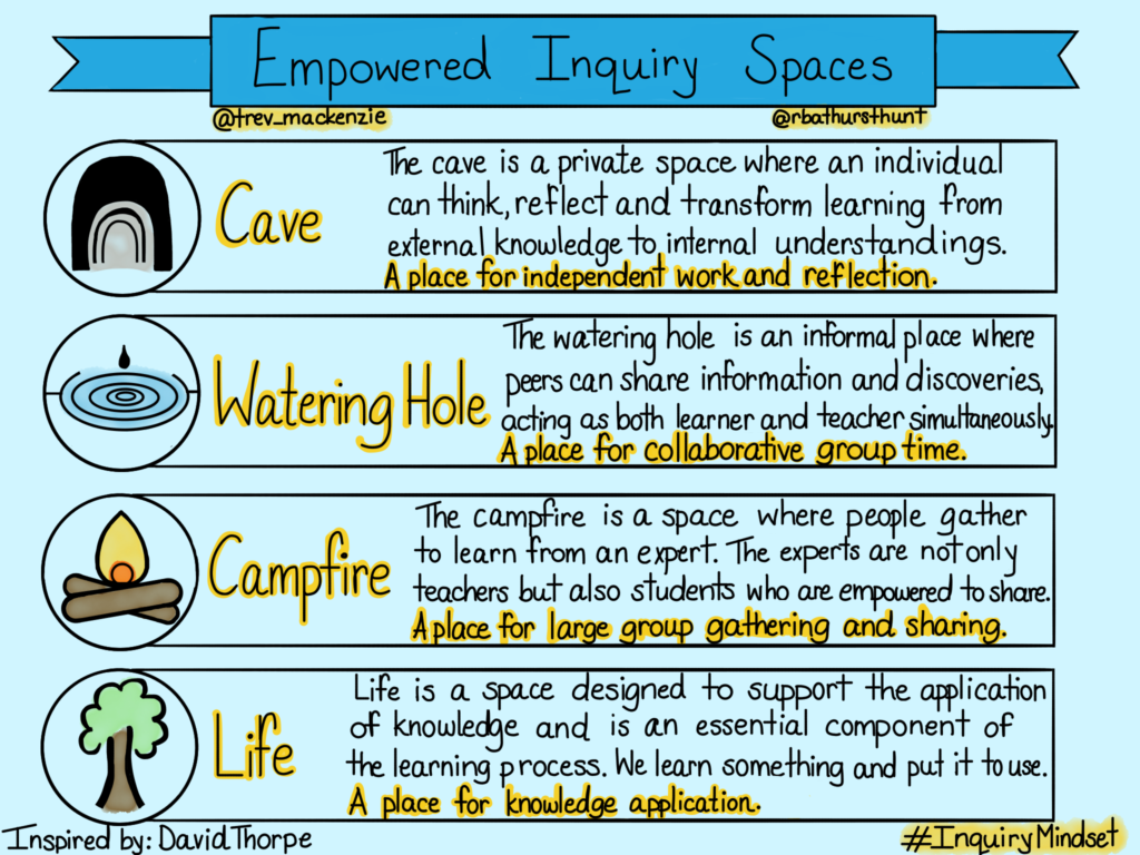 Empowered Inquiry Spaces